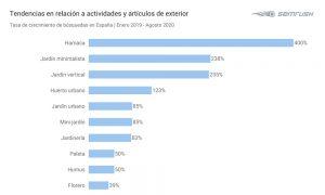 Cuadro de tráfico Online e España